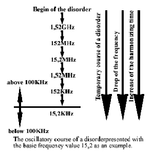 The oscillatory course of a disease represented by the fundamental frequency value of 15.2