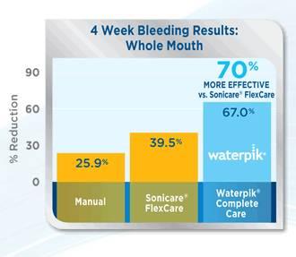 Diagram showing benefits of Waterpik Cordless Plus Water Flosser